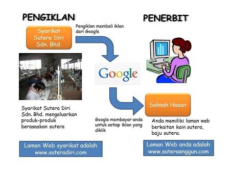 sistem google adsense