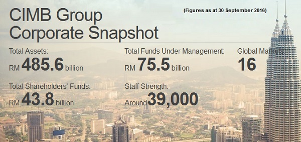 cimb group snapshot