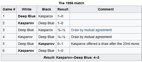 kasparov-deepblue 1996