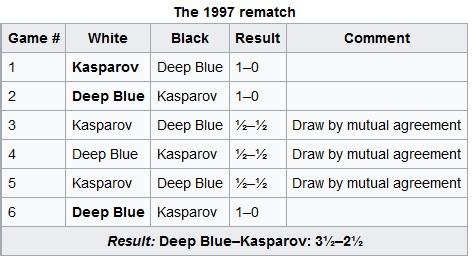 kasparov-deepblue 1997