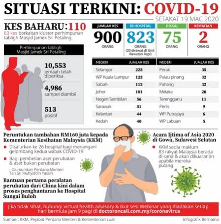 status terkini covid-19