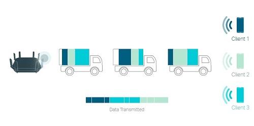 penghantaran data dengan OFDMA